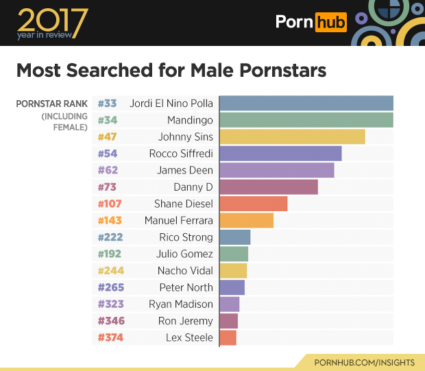 1-pornhub-insights-2017-year-review-most-searched-pornstars-male-world