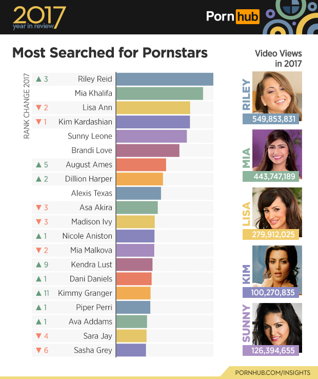 1-pornhub-insights-2017-year-review-the-most-searched-pornstars-world